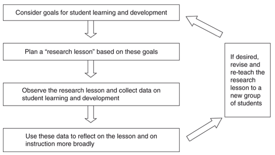The Lesson Study Process